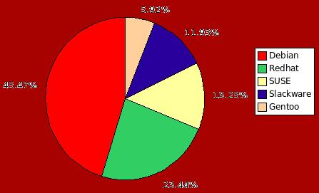 20 principales agrupadas 2006