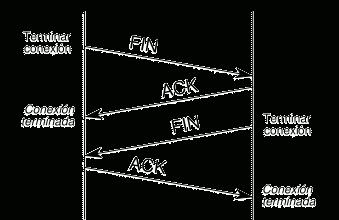 Fin de una conexión TCP