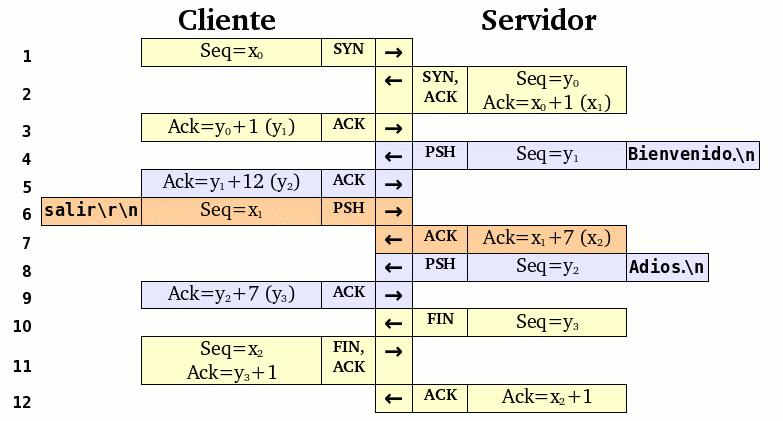 Tutorial sobre TCP/IP | Blog de Javier Smaldone