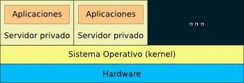 Virtualización a nivel del Sistema Operativo