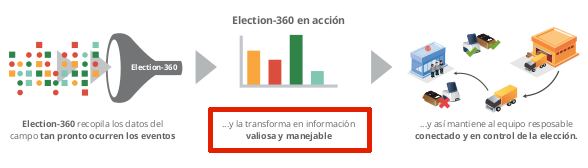 Folleto de Election-360